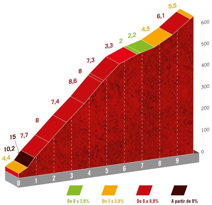 20e étape - Profil GPM 1 Alto de Mougas - Tour d'Espagne Vuelta 2021