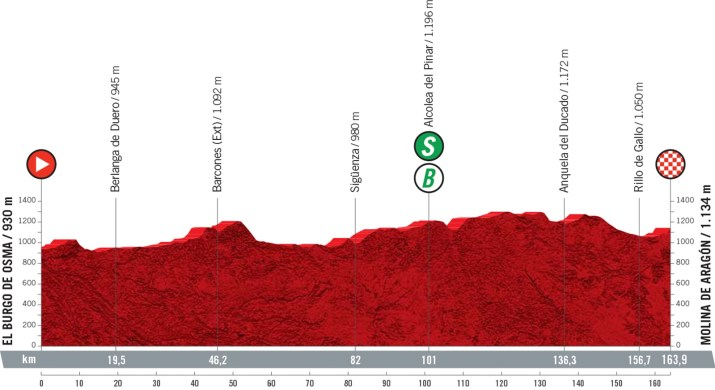 4e étape - Profil - Tour d'Espagne Vuelta 2021