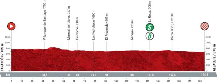 5e étape - Profil - Tour d'Espagne Vuelta 2021