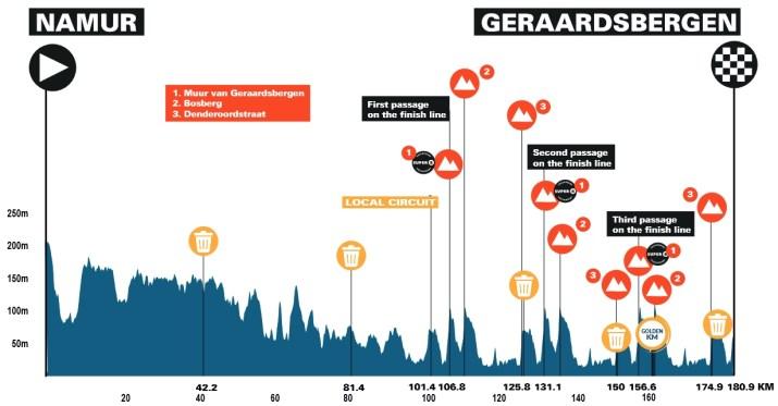 7e étape - Profil - Benelux Tour 2021
