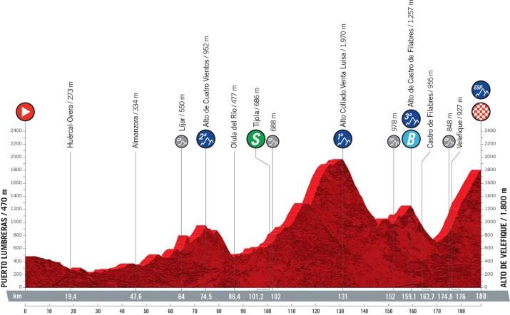 9e étape - Profil - Tour d'Espagne Vuelta 2021