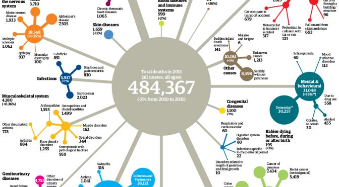 Mortality figures, UK