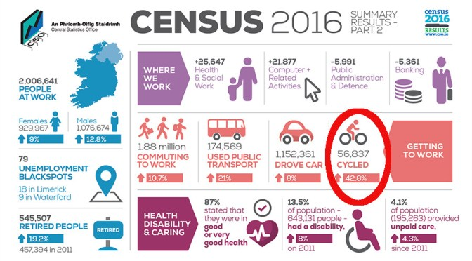 Census 2016 – Travel Patterns