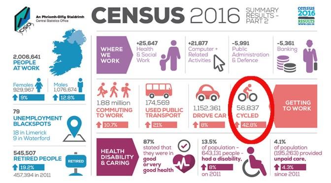 Census 2016 – Travel Patterns