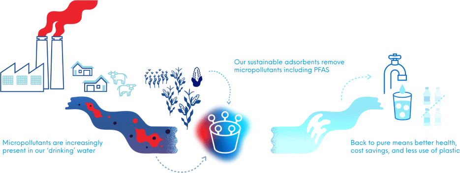 Micropollutants are increasingly present in our drinking water. Our sustainable adsorbents remove micropollutants including PFAS. Back to pure means better health, cost savings, and less use of plastic.