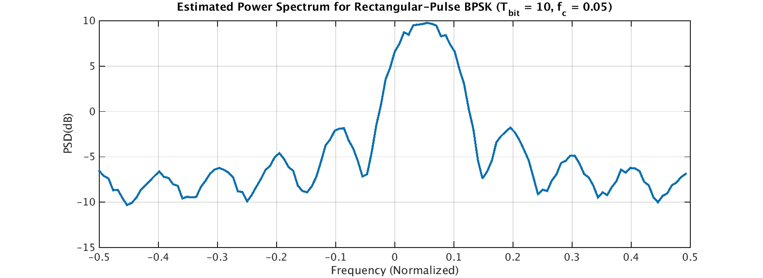 signal generation – Cyclostationary Signal Processing