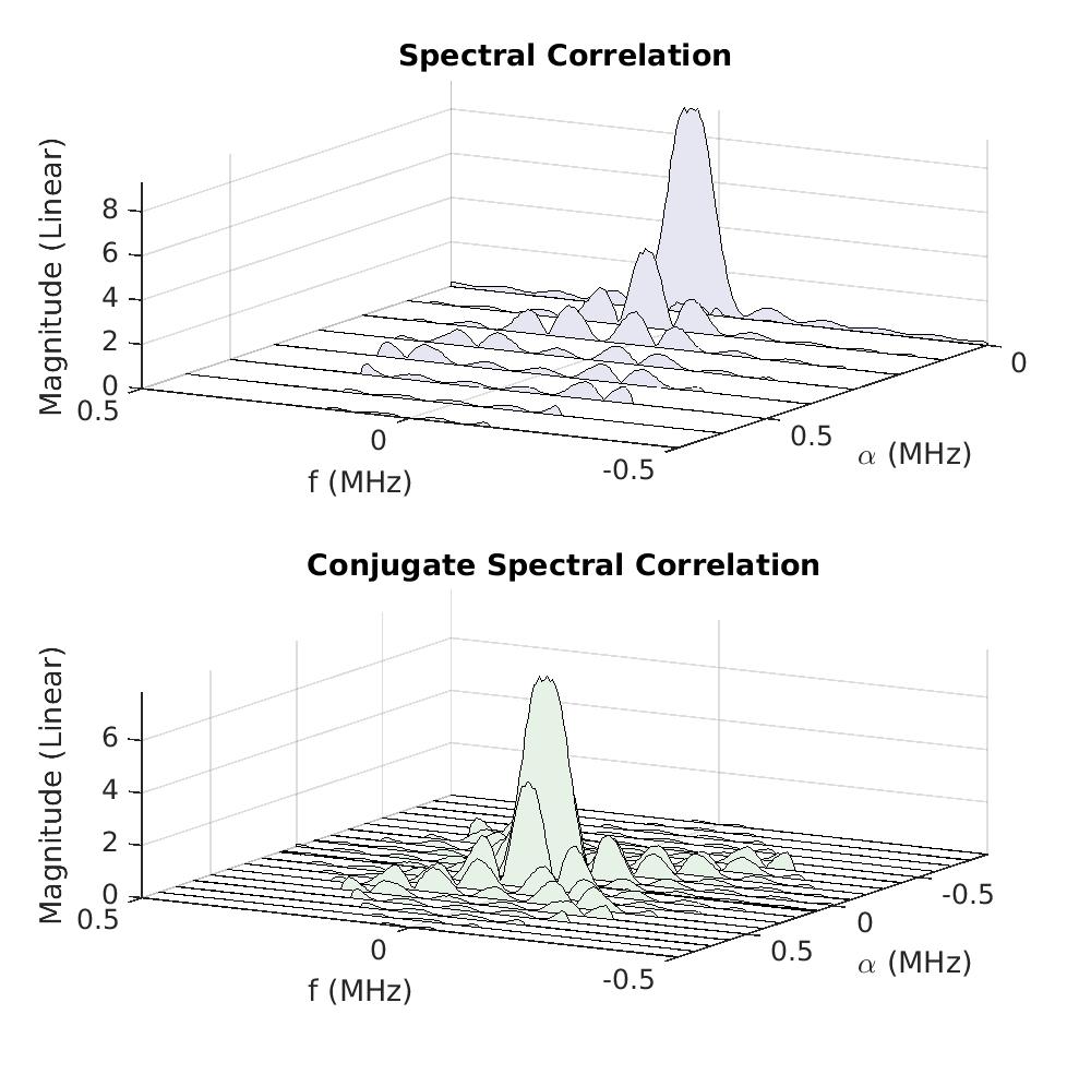 The Spectral Correlation Function for Rectangular-Pulse BPSK
