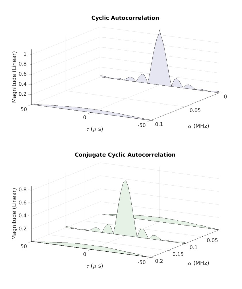 The Cyclic Autocorrelation for Rectangular-Pulse BPSK