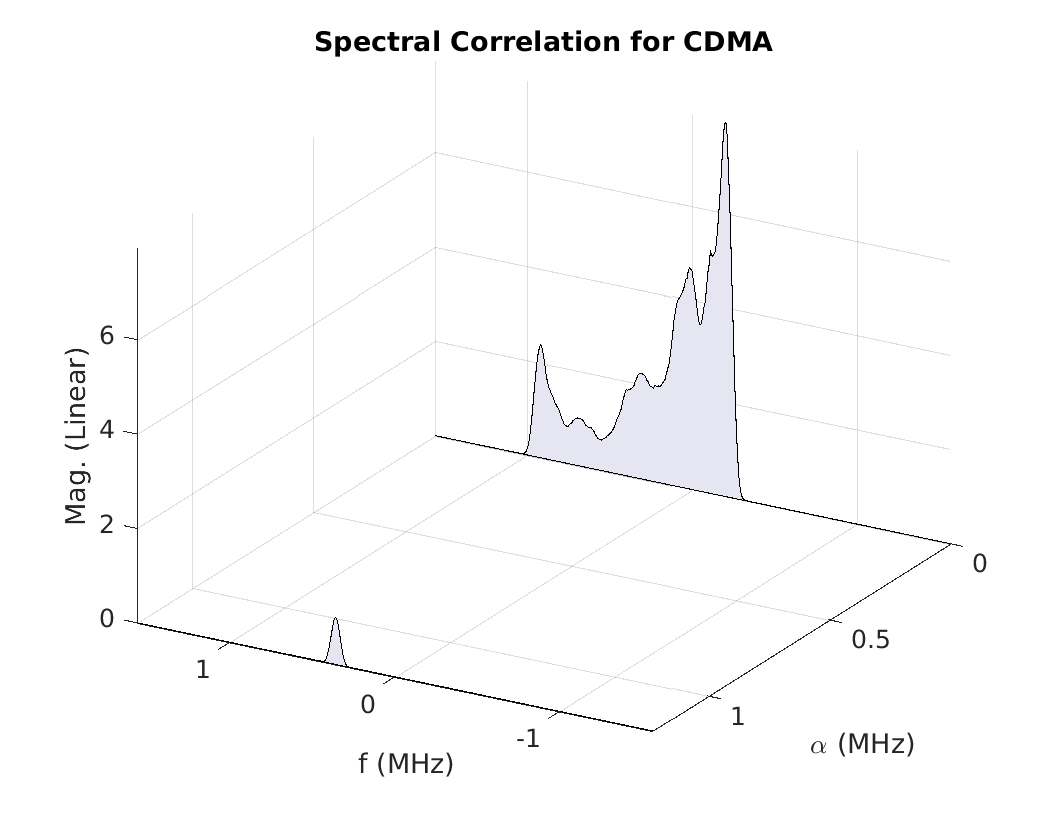 A Gallery of Spectral Correlation
