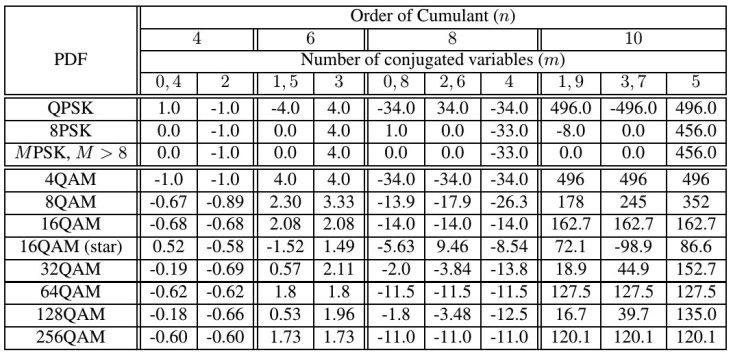 table_cumulants_dqam