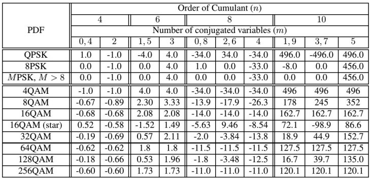 table_cumulants_dqam
