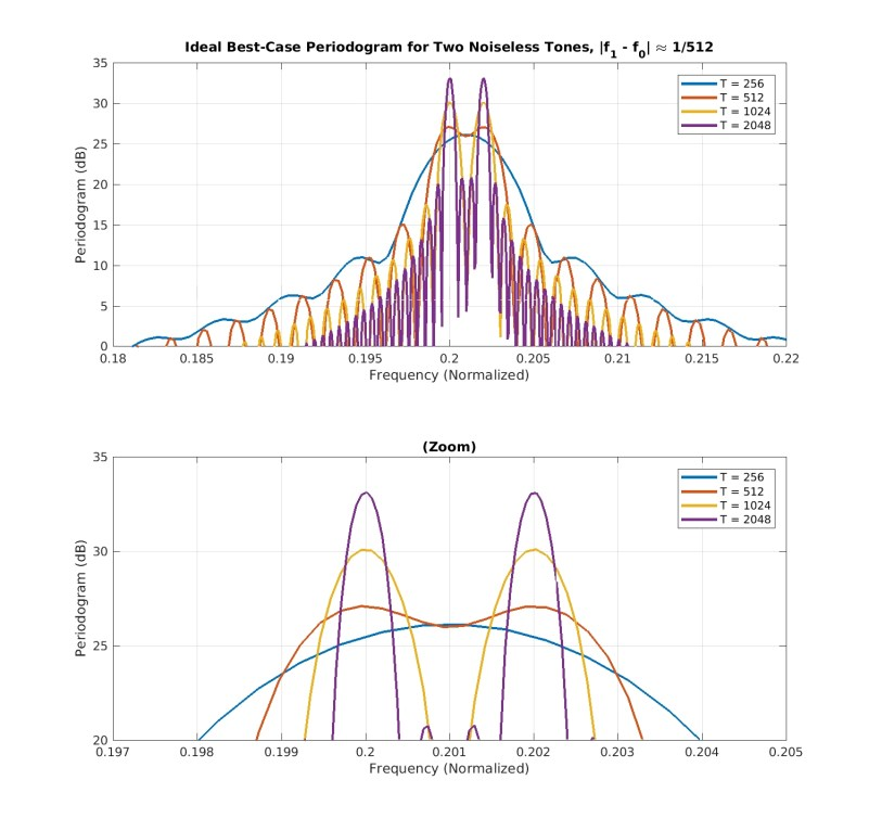 periodogram_theory_case_1_two_tones