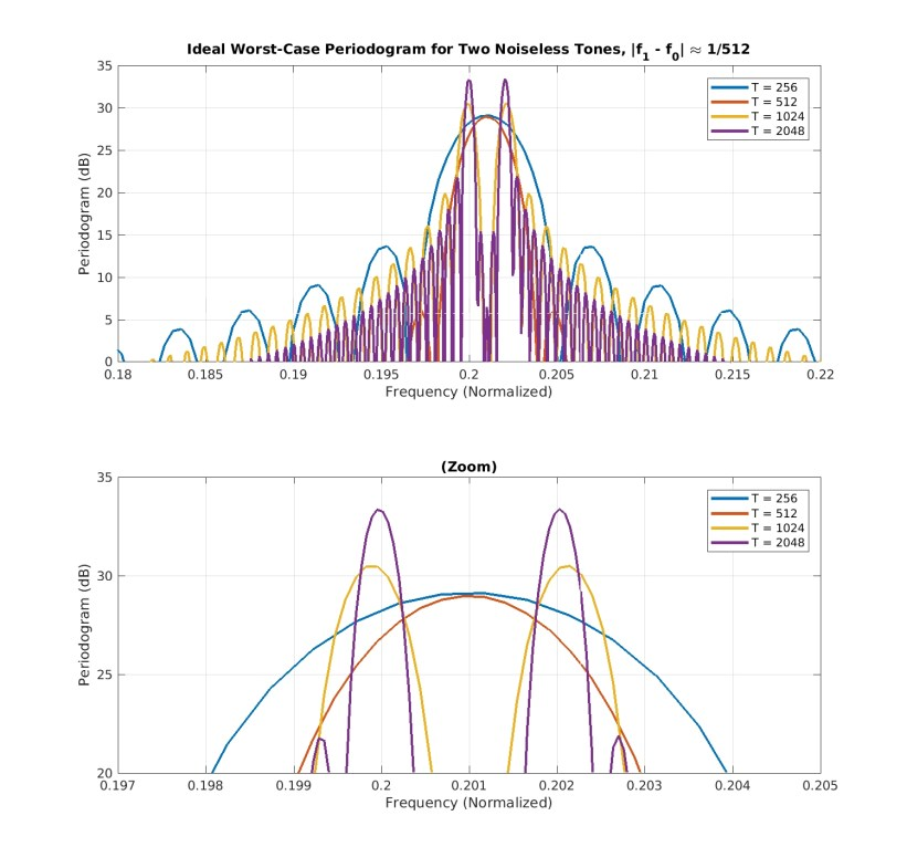 periodogram_theory_case_2_two_tones