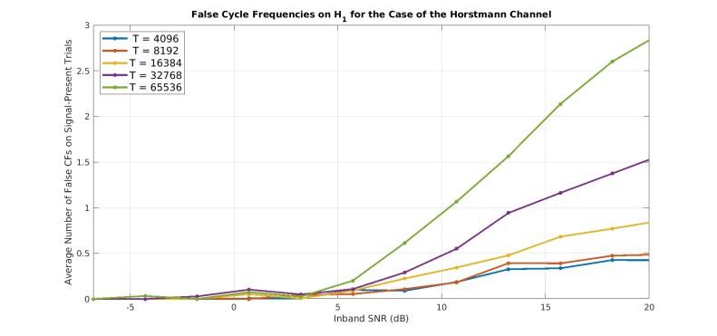 false_horstmann_channel