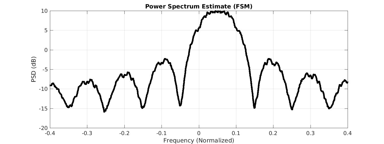 CSP Estimators: The Frequency-Smoothing Method