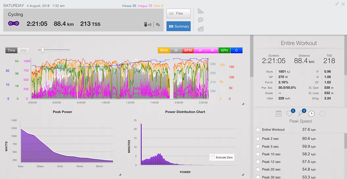 Analyze Window with Peak Speed in Training Peaks | Cyklopedia