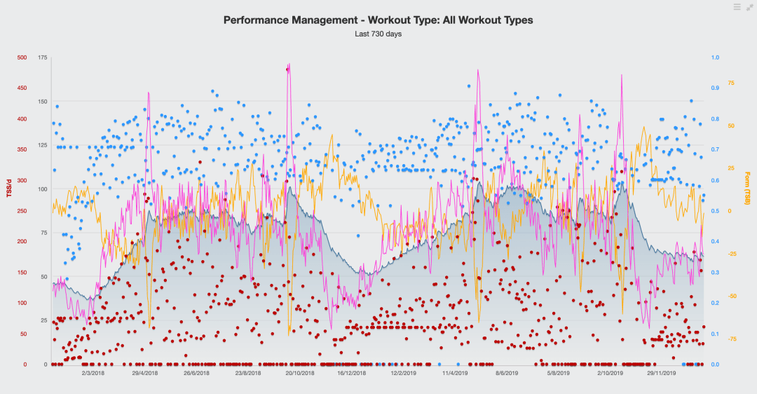 Tapering in cycling charts