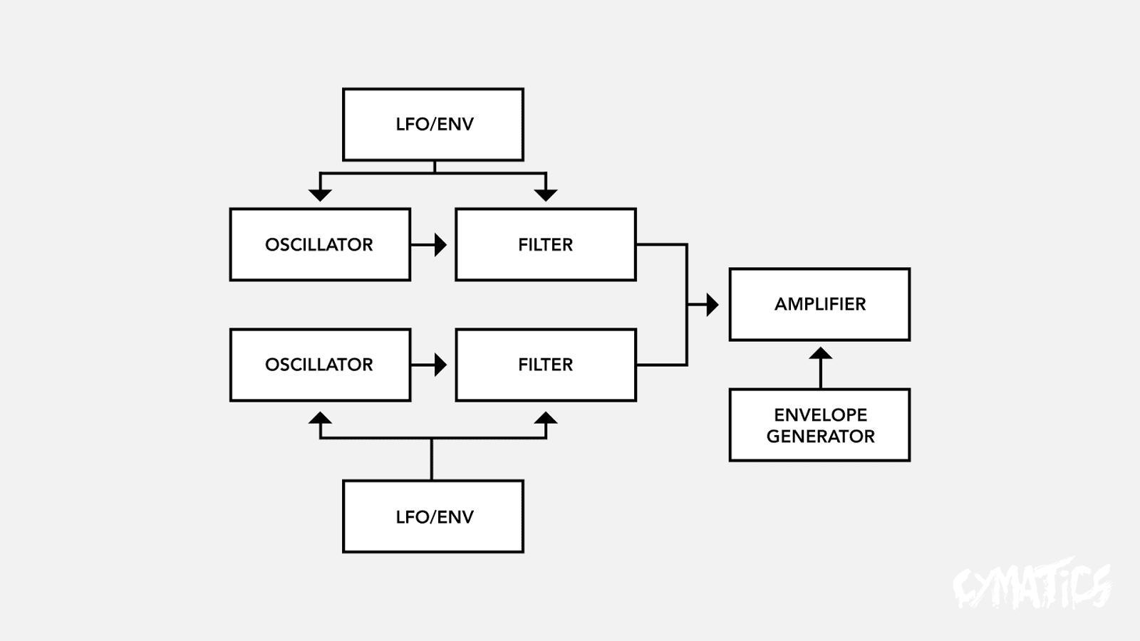 Sound Design Basics Subtractive Synthesis Cymatics