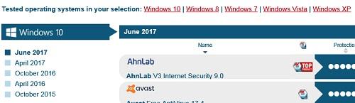 av-test-compare-windows-versions.jpg