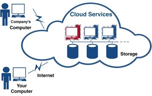 cloud-diagram
