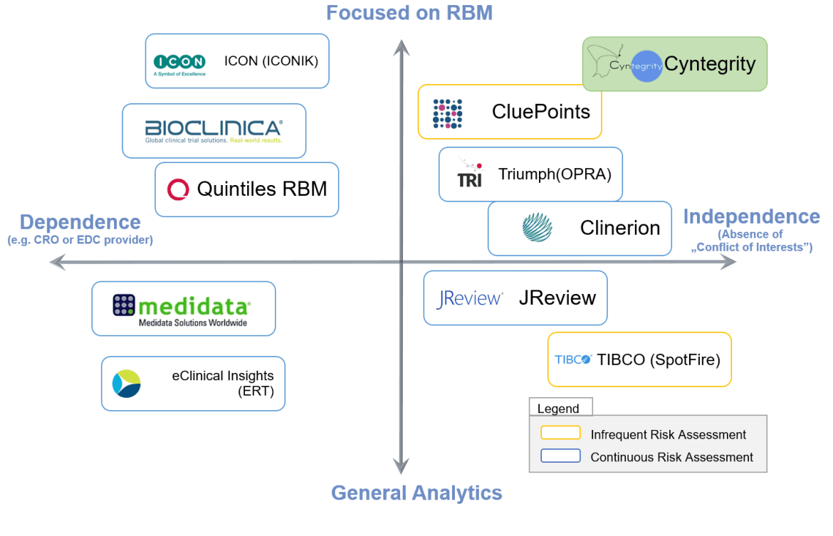 RBM Technologies Graph