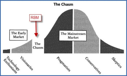 RBM and the Chasm