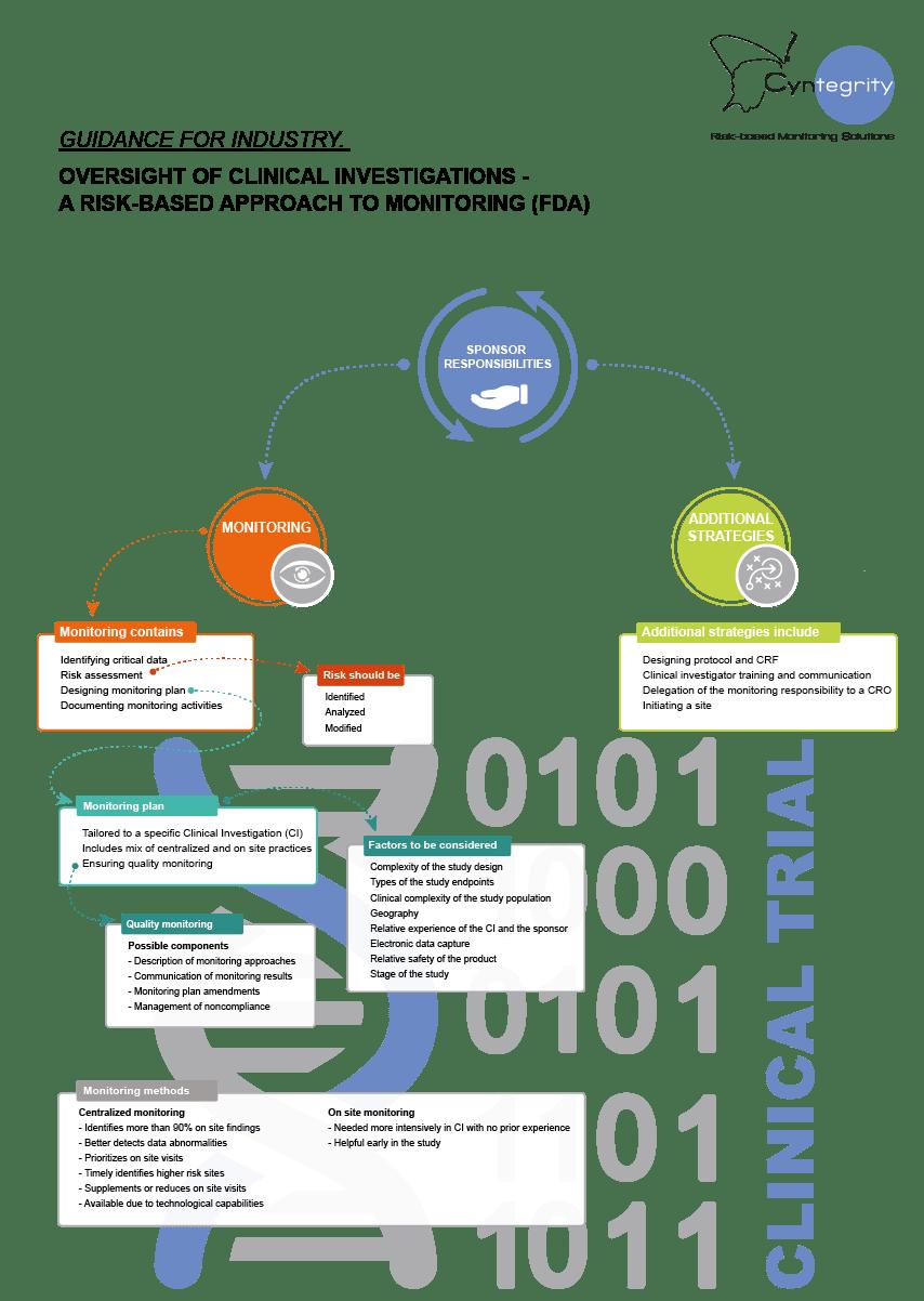 cyntegrity-infographic-fda-rbm-guidance