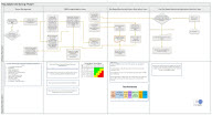 RBM Flow Chart Implementation Phase 1