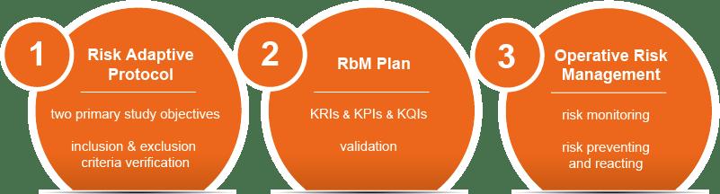 Cyntegrity - RBM components