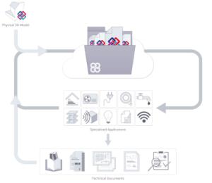 CYPEPLUMBING Sanitary Systems. Flujo de trabajo Open BIM