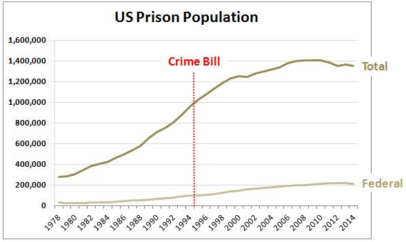blog_prison_population_crime_bill_0
