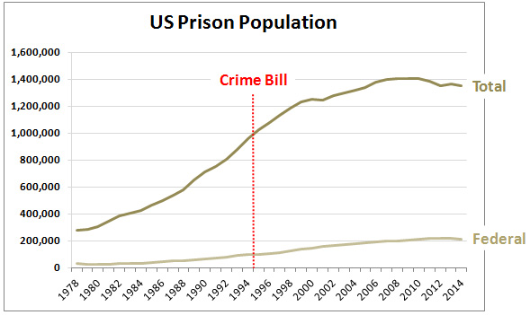 blog_prison_population_crime_bill_0
