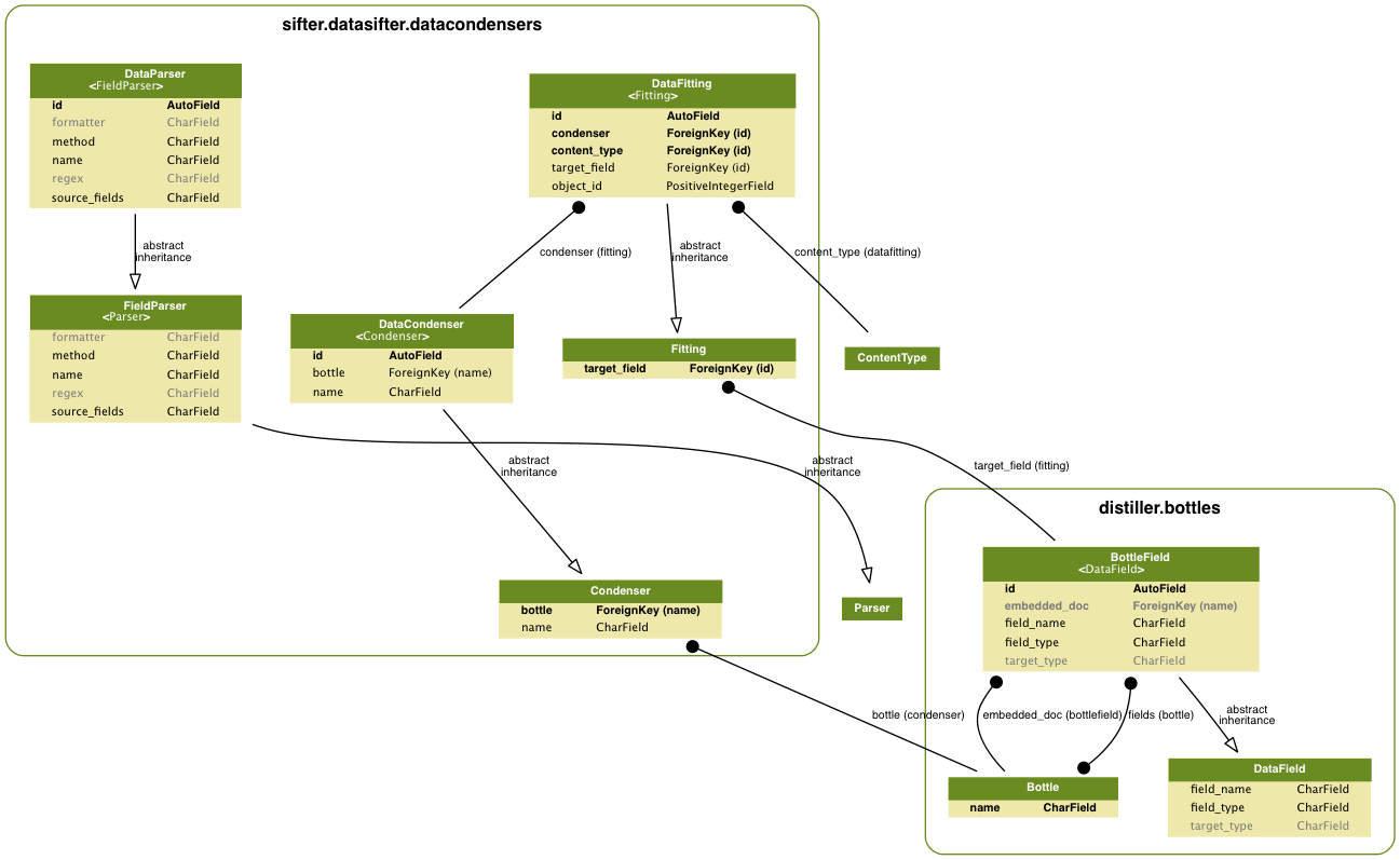 hight resolution of model graph for datacondensers and bottles