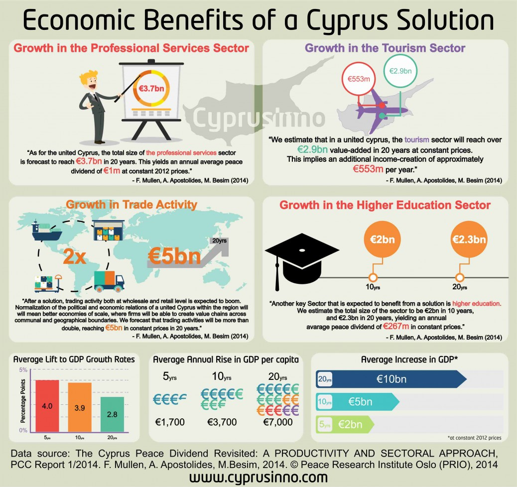 advantages of cause and effect diagram xtrons stereo wiring the economic benefits a cyprus solution visual