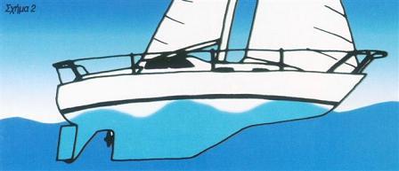 Σκάφος εκτοπίσματος και ταχύτητα