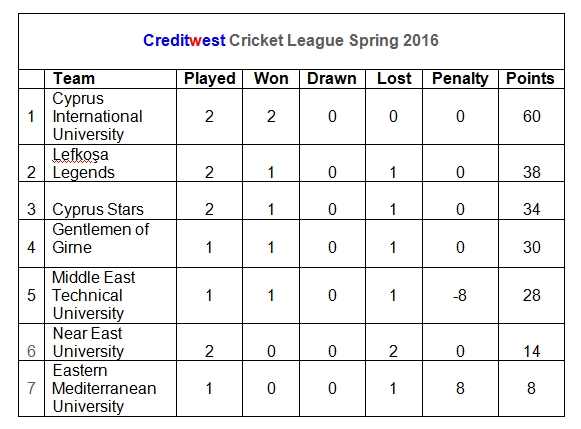 Creditwest Cricket League Results