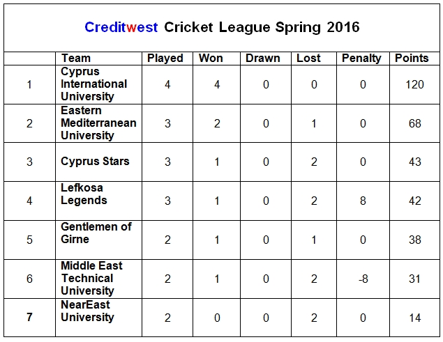 Creditwest league 3rd April