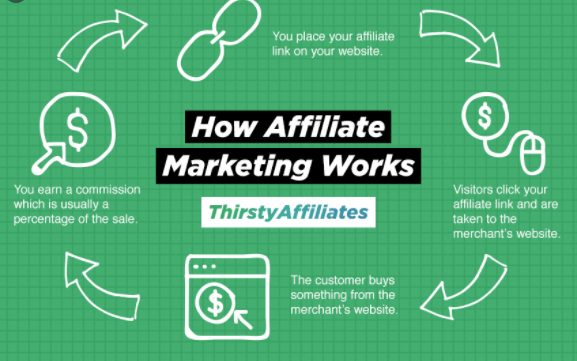 how affiliate marketing works in nigeria