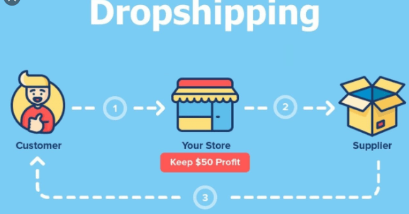 dropshipping business model in nigeria