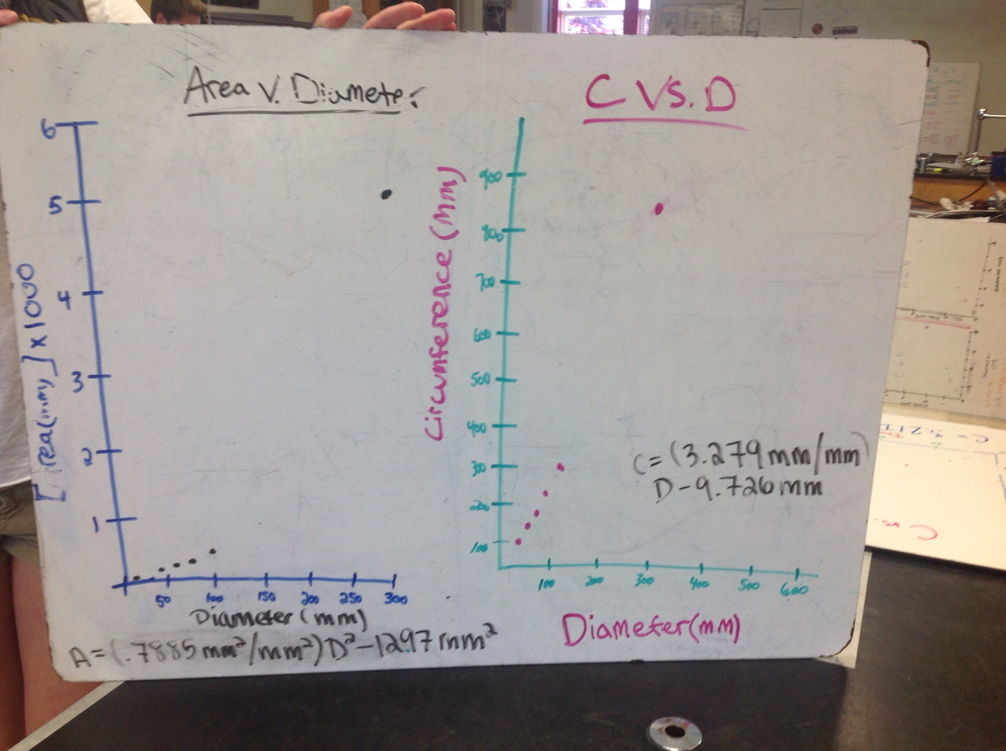Measuring And Determining The Relationship Between The