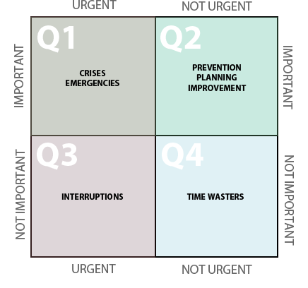 Four Quadrants Time Management Matrix