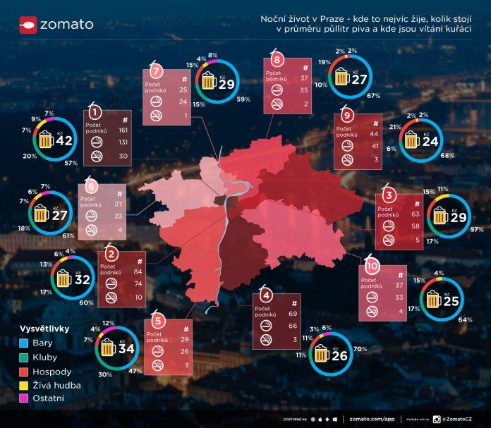 Praha infografika