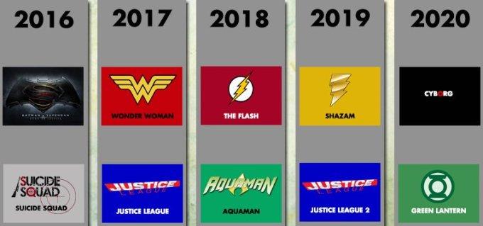 DCエクステンド・ユニバース映画シリーズの時系列一覧