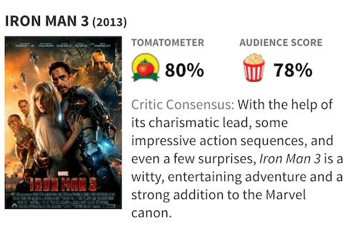映画『アイアンマン3』の評価・評判(Rotten Tomatoes)
