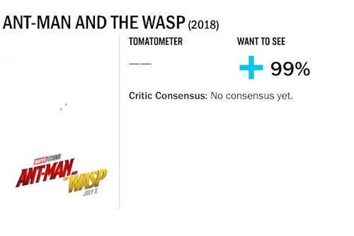 映画『アントマン&ワスプ』の評価・評判(Rotten Tomatoes)(予定)
