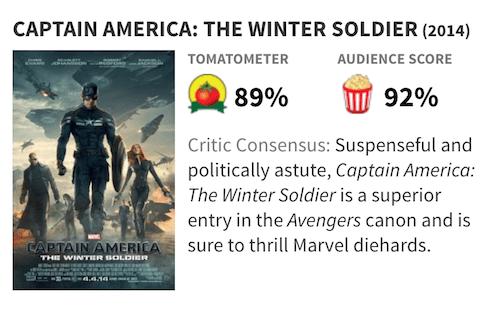 映画『キャプテン・アメリカ/ウィンター・ソルジャー』の評価・評判(Rotten Tomatoes)