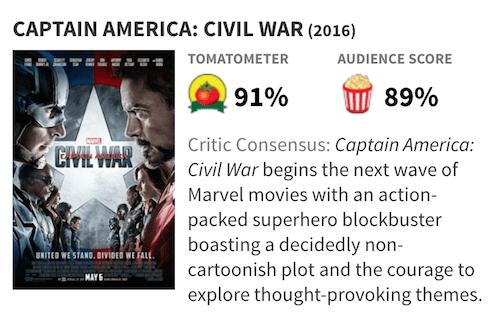 映画『シビル・ウォー/キャプテン・アメリカ』の評価・評判(Rotten Tomatoes)
