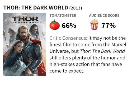 映画『マイティ・ソー/ダーク・ワールド』の評価・評判(Rotten Tomatoes)