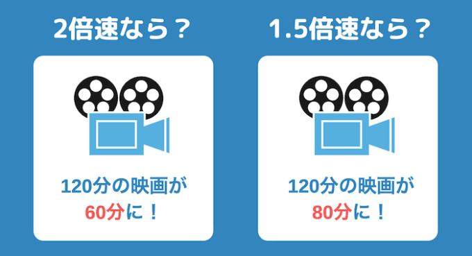 時間がなくても映画を観る方法1