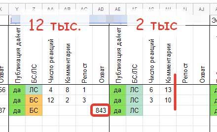 Сравнение двух групп, показатель охвата дает понимание потенциала группы